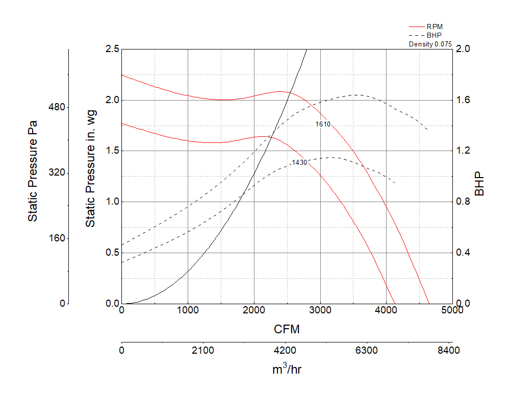 Picture of Centrifugal Inline Fan, Model BSQ-160, Belt Drive, 3HP, 208-230/460V, 3Ph, Motor & Drives Unassembled, 2733-4648 CFM