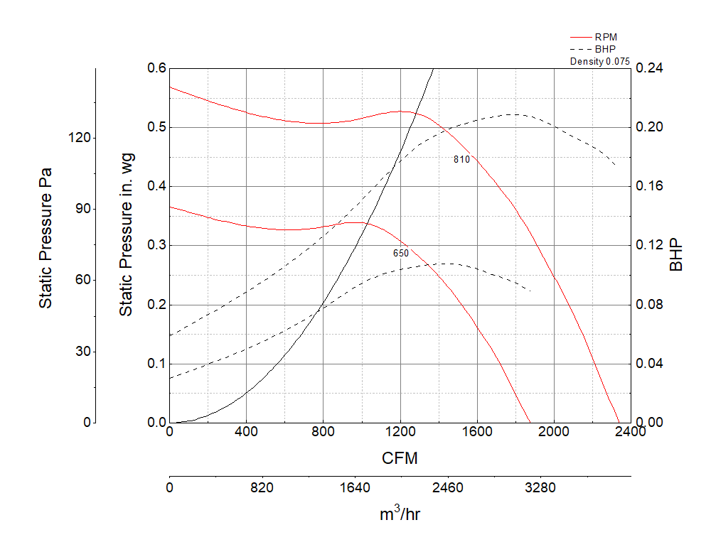 Foto para Centrifugal Inline Fan, Model BSQ-160, Belt Drive, 1/3HP, 115/208-230V, 1Ph, Motor & Drives Unassembled, 1404-2339 CFM