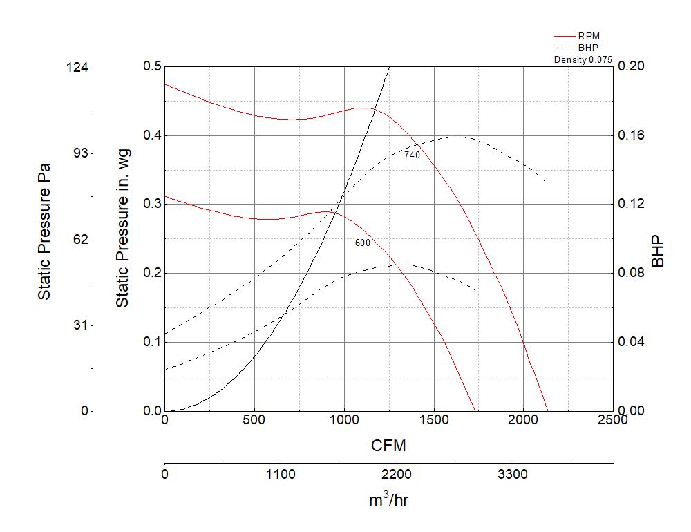 Foto para Centrifugal Inline Fan, Model BSQ-160, Belt Drive, 1/4HP, 115V, 1Ph, Motor & Drives Unassembled, 1440-2136 CFM