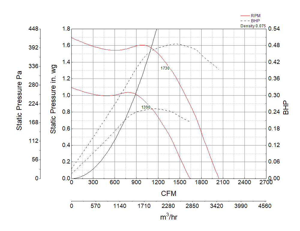 Picture of Centrifugal Upblast Exhaust Fan, Model CUBE-121, Belt Drive, 1/2HP, 208-230/460V, 3Ph, Motor & Drives Unassembled, 1190-2043 CFM