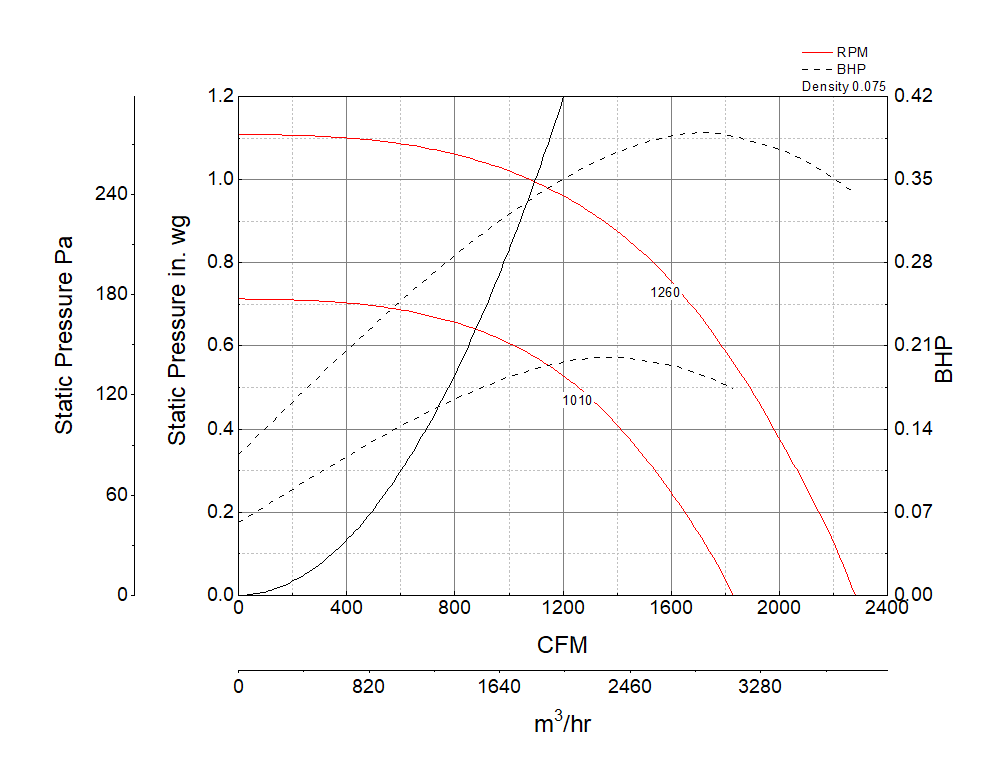 Picture of Centrifugal Upblast Exhaust Fan, Model CUBE-140, Belt Drive, 1/3HP, 115/208-230V, 1Ph, Motor & Drives Unassembled, 1074-2282 CFM