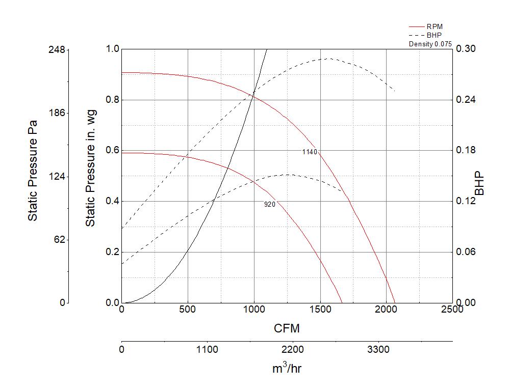 Picture of Centrifugal Upblast Exhaust Fan, Model CUBE-140, Belt Drive, 1/4HP, 115V, 1Ph, Motor & Drives Unassembled, 1167-2065 CFM