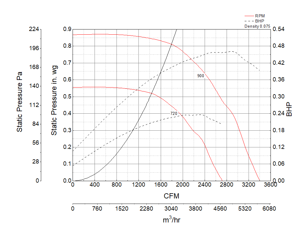 Foto para Centrifugal Upblast Exhaust Fan, Model CUBE-180, Belt Drive, 3/4HP, 208-230/460V, 3Ph, Motor & Drives Unassembled, 2059-3400 CFM