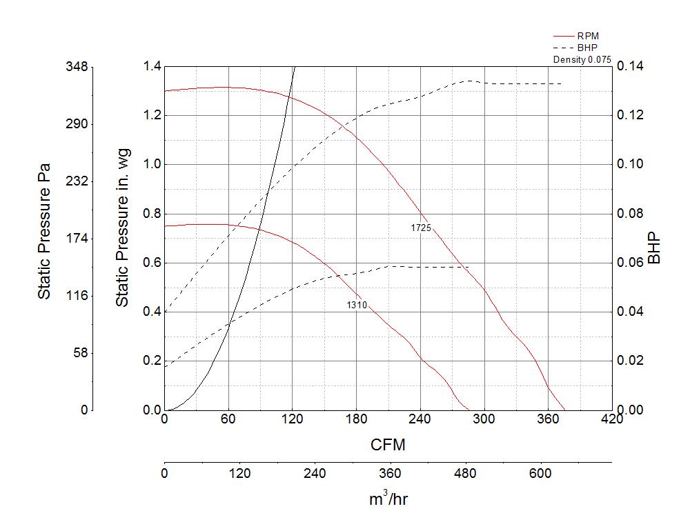 Foto para Centrifugal Downblast Exhaust Fan, Model GB-071, Belt Drive, 1/4HP, 115V, 1Ph, 376-205 CFM
