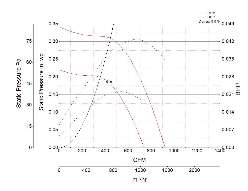 Foto para Centrifugal Downblast Exhaust Fan, Model GB-121, Belt Drive, 1/4HP, 115V, 1Ph, Motor & Drives Unassembled, 616-922 CFM