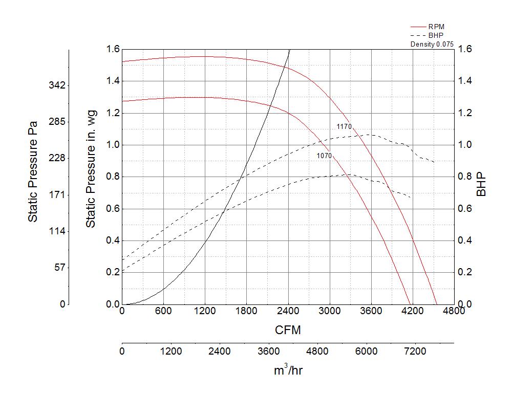 Picture of Centrifugal Downblast Exhaust Fan, Model GB-180, Belt Drive, 2HP, 208-230/460V, 3Ph, Motor & Drives Unassembled, 3082-4549 CFM
