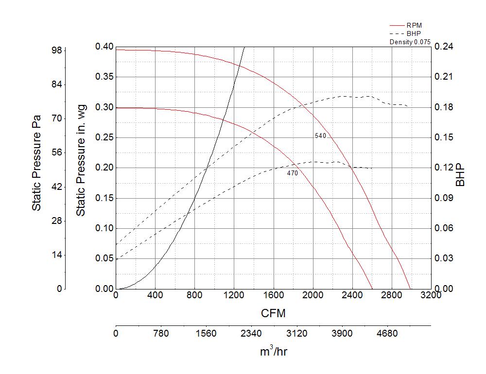 Picture of Centrifugal Downblast Exhaust Fan, Model GB-200, Belt Drive, 1/3HP, 115/208-230V, 1Ph, Motor & Drives Unassembled, 2186-2988 CFM