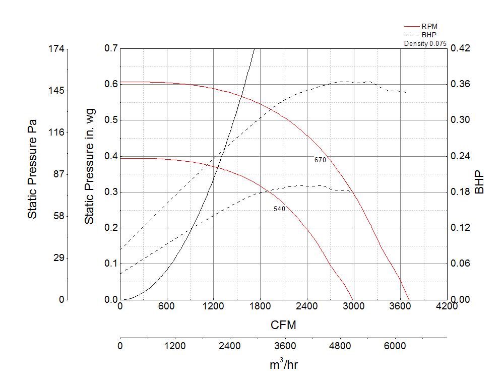 Foto para Centrifugal Downblast Exhaust Fan, Model GB-200, Belt Drive, 1/3HP, 115/208-230V, 1Ph, Motor & Drives Unassembled, 2146-3708 CFM