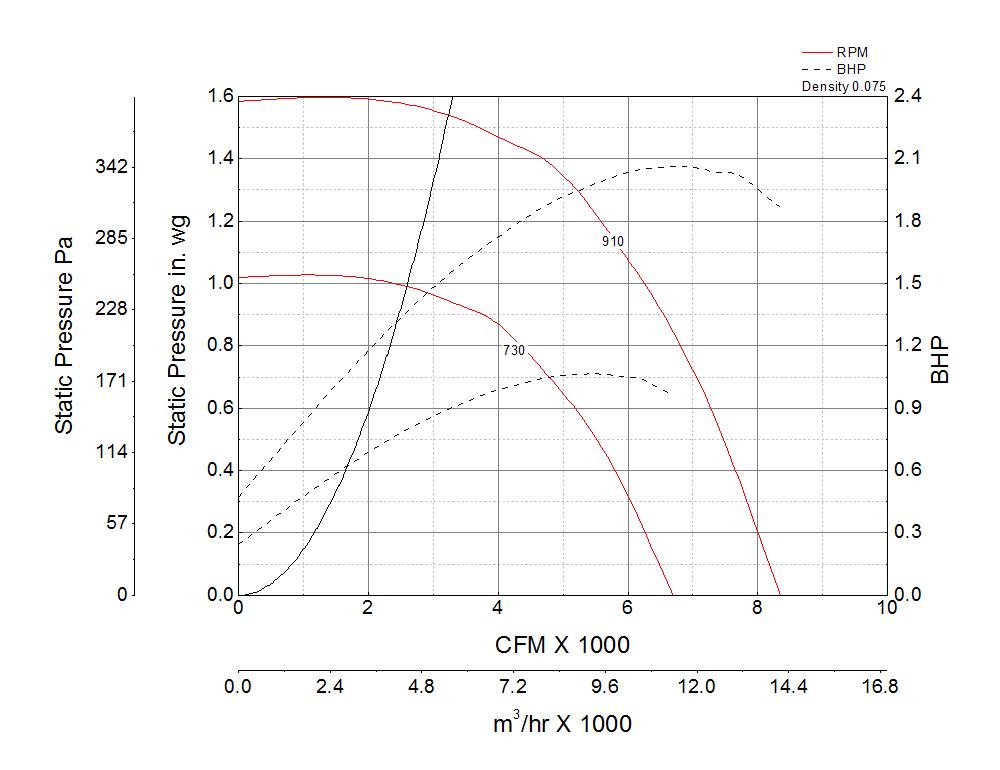 Picture of Centrifugal Downblast Exhaust Fan, Model GB-240, Belt Drive, 2HP, 208-230/460V, 3Ph, Motor & Drives Unassembled, 3707-8355 CFM