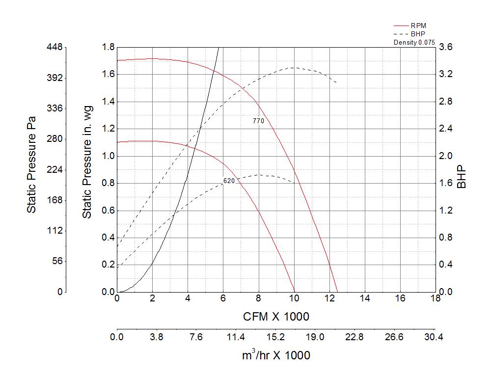 Picture of Centrifugal Downblast Exhaust Fan, Model GB-300, Belt Drive, 3HP, 208-230/460V, 3Ph, Motor & Drives Unassembled, 6864-12473 CFM