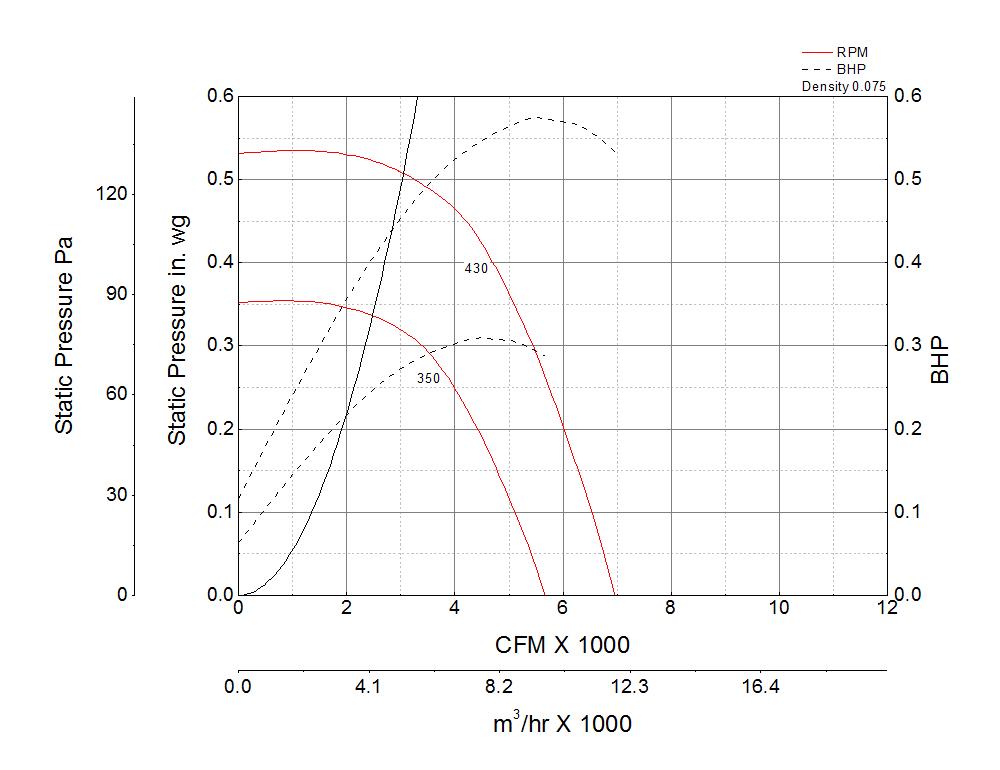 Foto para Centrifugal Downblast Exhaust Fan, Model GB-300, Belt Drive, 1/2HP, 115/208-230V, 1Ph, Motor & Drives Unassembled, 3232-6965 CFM