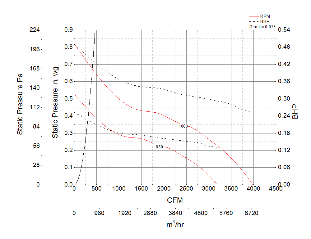 Picture of Sidewall Propeller Exhaust Fan, Model SBE-1H20, Belt Drive, 1/4HP, 115V, 1Ph, Motor & Drives Unassembled, 707-3983 CFM