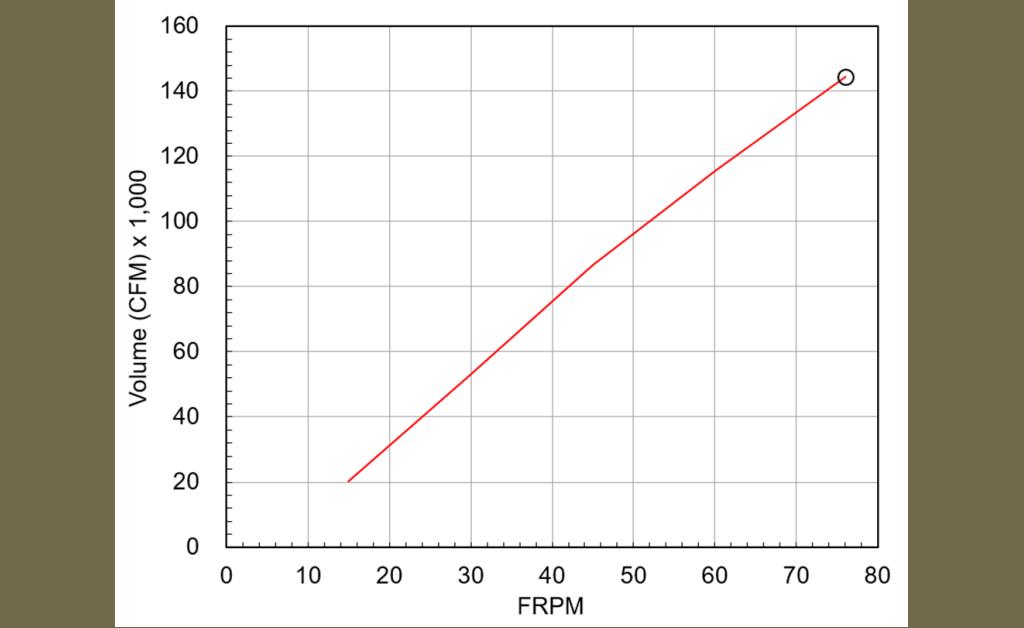Picture of HVLS Fan, Model DS-3, Low Voltage 208/230/277v, 20 ft diameter, 3-blade, Fan Performance up to 144,500 CFM